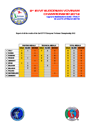 Vovinam Results 2014