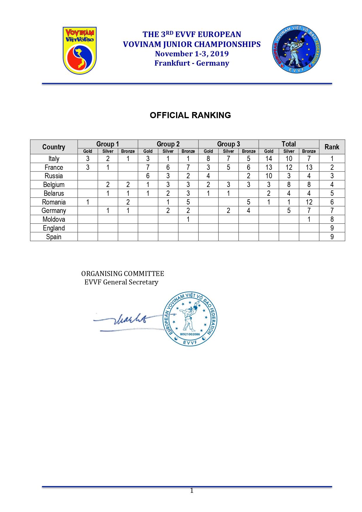 3rd EVVF European Vovinam Junior Championships 2019 - Result