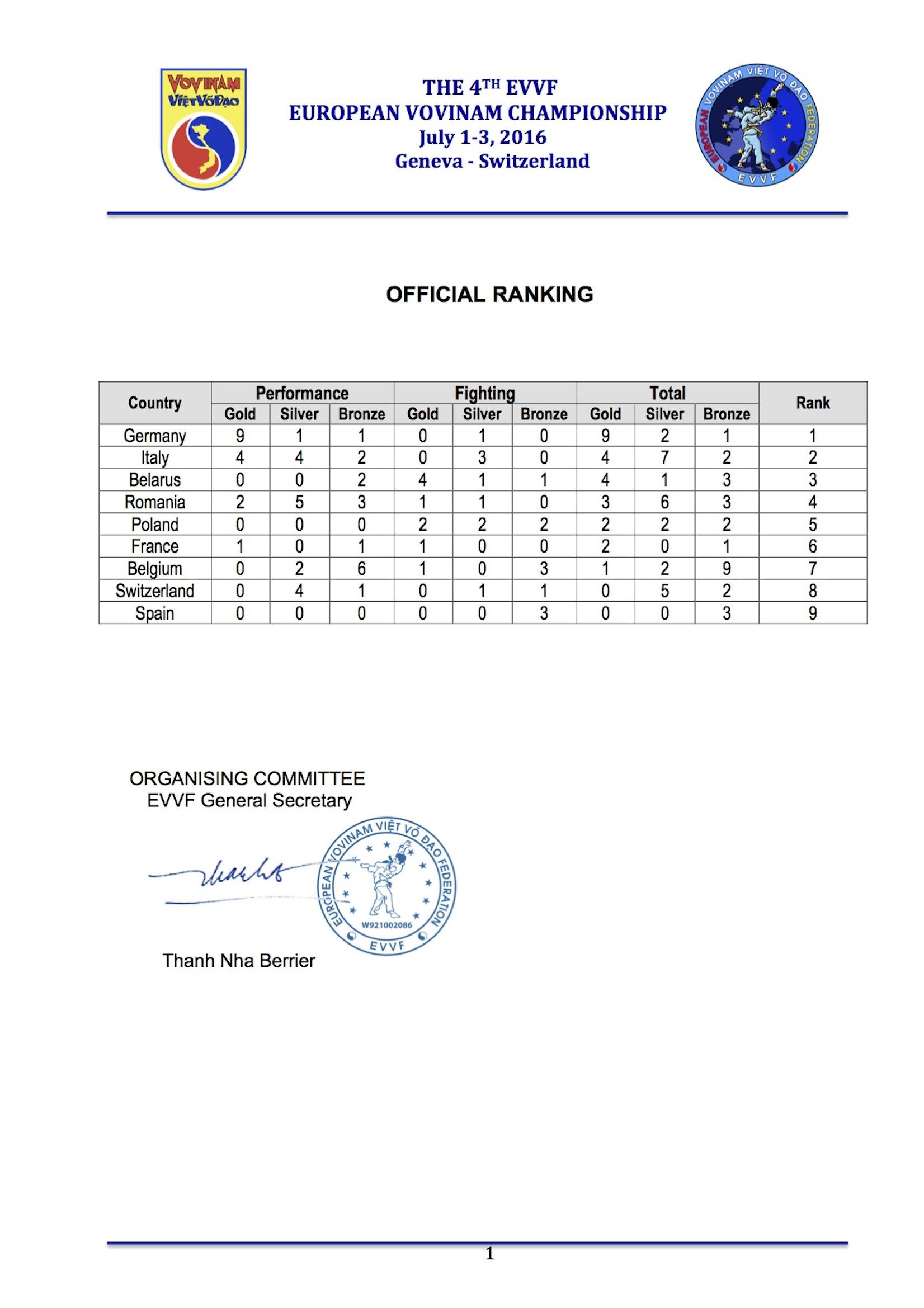 EVVF European Vovinam Championship 2016 - Result