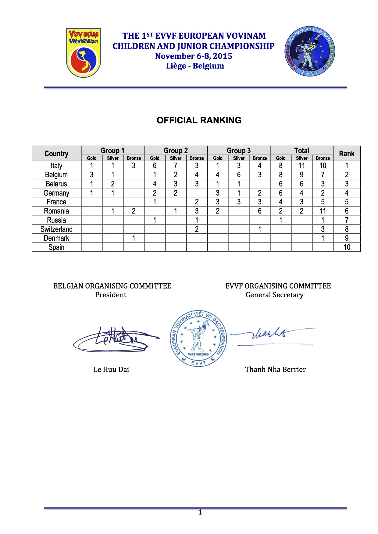 EVVF European Vovinam Children and Junior Championship 2015 - Result